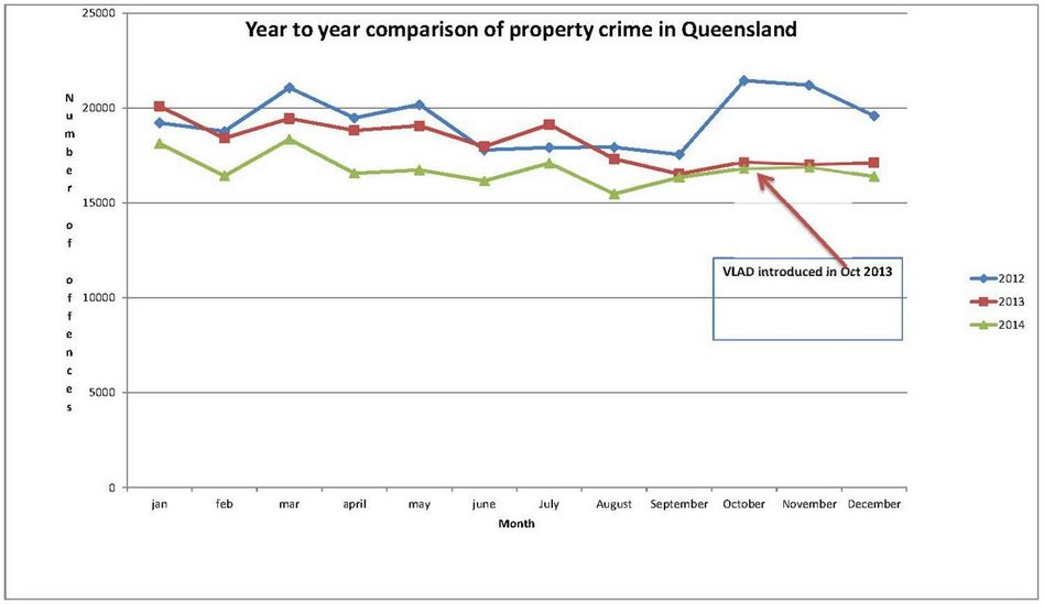 Year-to-year comparison of Queensland property crime sourced from Queensland Police crime data