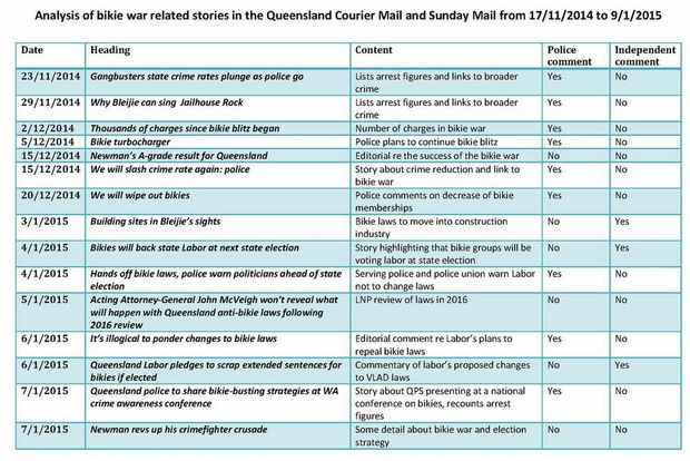 Analysis of Courier Mail and Sunday Mail bikie war reports over a two-month period.