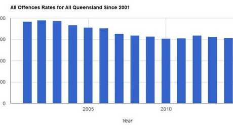 The overall crime rate for Queensland