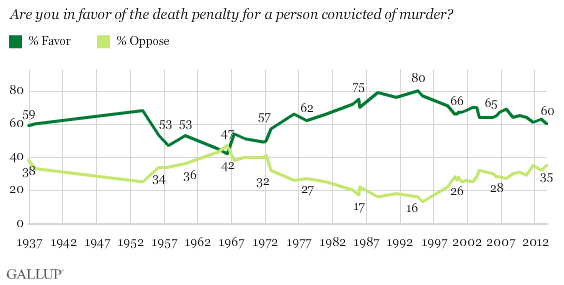 Gallup polls tracking 75 years of attitudes towards the death penalty in the US.