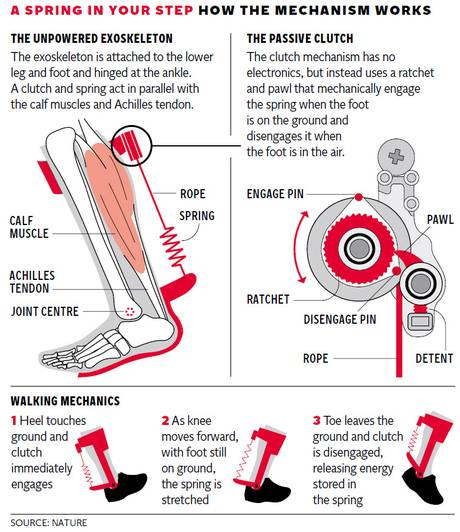 Leg brace promises to put a new spring in your step