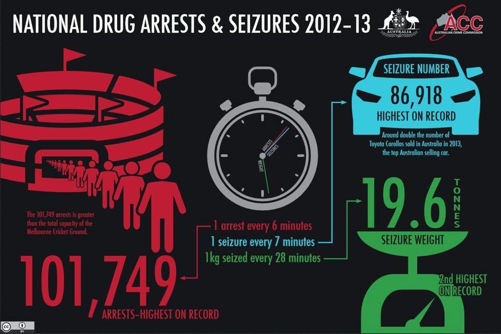 National drug arrests and seizures in 2012-13.