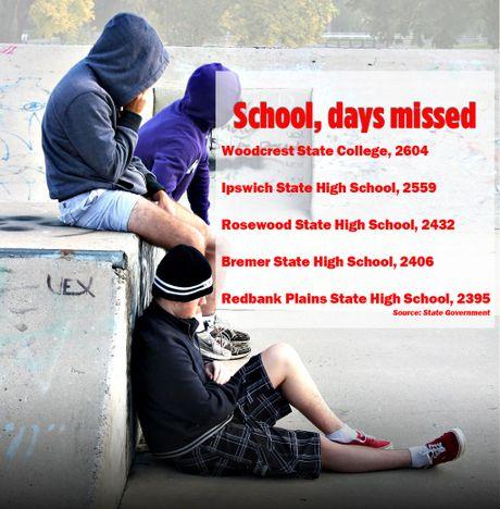 School attendances across Ipswich