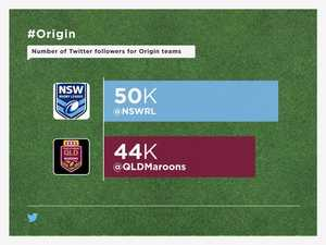 State of Origin Twitter: who is winning the online battle?