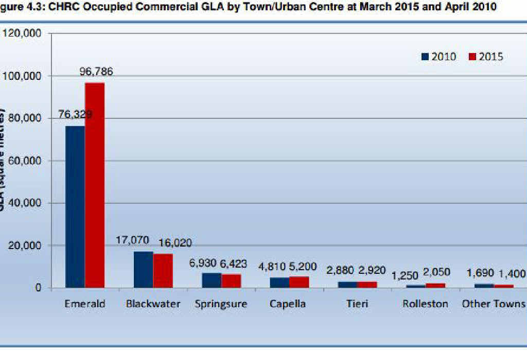 SOBER READING: Occupied commercial land by town or urban centre at March, 2015, and April, 2010.