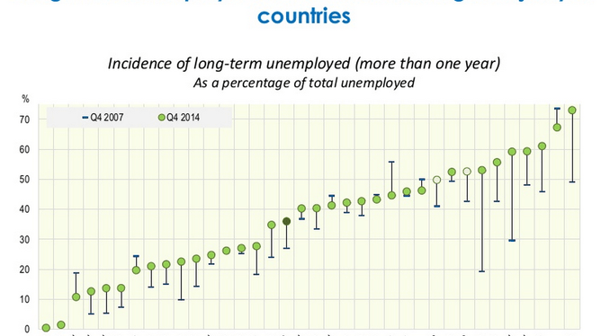 OECD Employment Outlook 2015