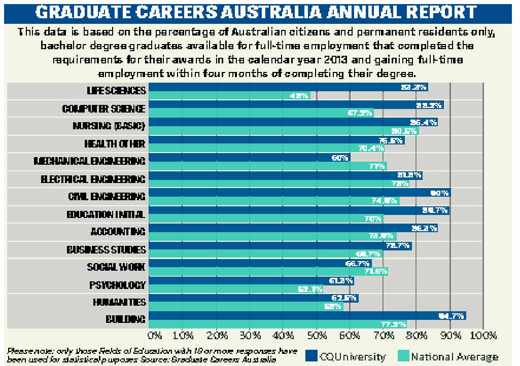Graduate Careers Australia's annual report shows CQUniversity students are ahead of the pack in securing jobs after graduation.