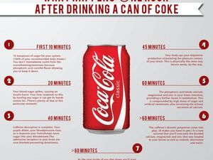 How a can of Coca-Cola effects your body