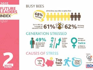 Gen-Y consider themselves busy and stressed