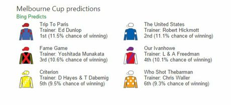 Bing Predict has tipped Trip to Paris, The United States and Fame Game as most likely to win the Melbourne Cup in 2015.