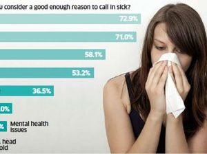 The most acceptable reasons to call in sick revealed