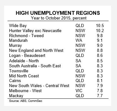 CommSec October figures reveal Wide Bay has worst unemployment across regional Qld.