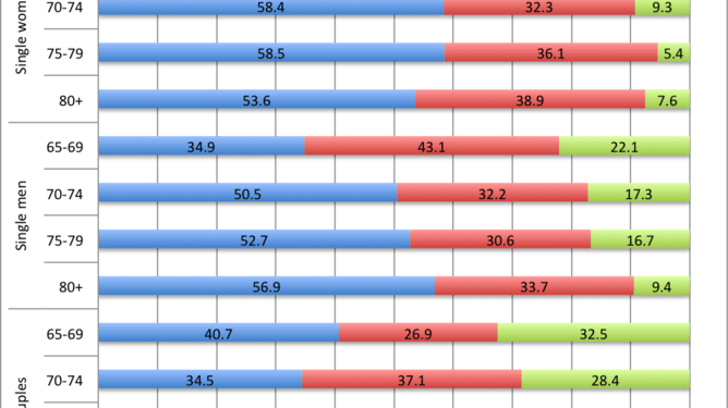 Living standards of single and partnered retirees 2012-13, by age, before housing expenses.