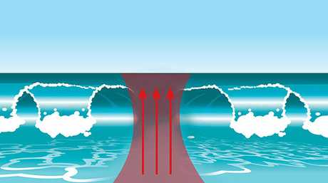 Rips are often identified by a patch of calm between waves.