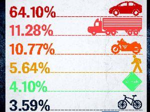 Rural roads add to danger