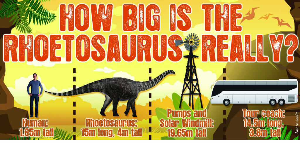 A comparison between the Rhoetosaurus, a human, the Pumps and Solar Windmill and a tour coach. Guide is not to scale.