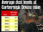 Deadly dust levels 'up to six times too high' at mine