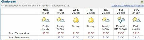 Temperatures in Gladstone will rise during the week. Source: Bureau of Meteorology.