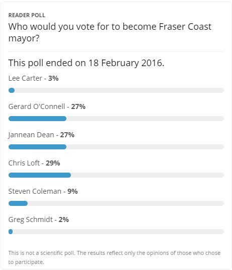The first Chronicle poll after mayoral candidates were finalised has predicted a close race for the region's top job.