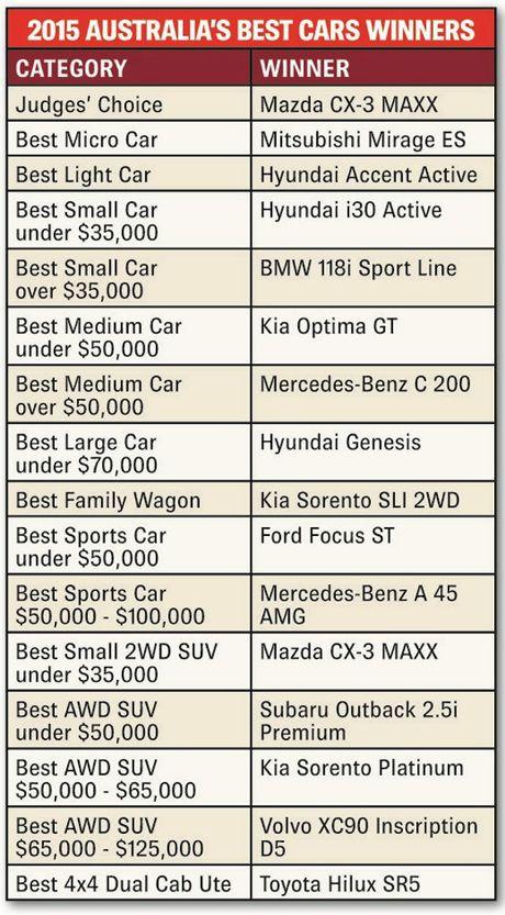 Winners, 2015 Australia's Best Cars.