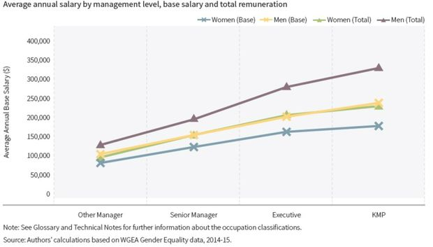 Average annual salary by management level: base salary and total remuneration.