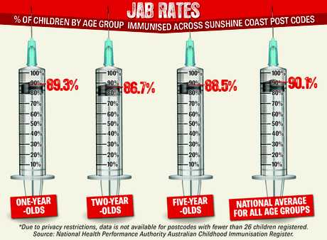 HOW WE RATE: How the Sunshine Coast's immunisation rates compare to other areas.