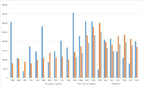Figure 3. Employment growth, net overseas migration and net overseas migration (working-age population), Australia, June 30 1995 to June 30 2015 Australian Bureau of Statistics, Labour force, Australia, Cat. No. 6291.0.55.001, Migration, Australia, 2013-14, Cat. No. 3412.0.