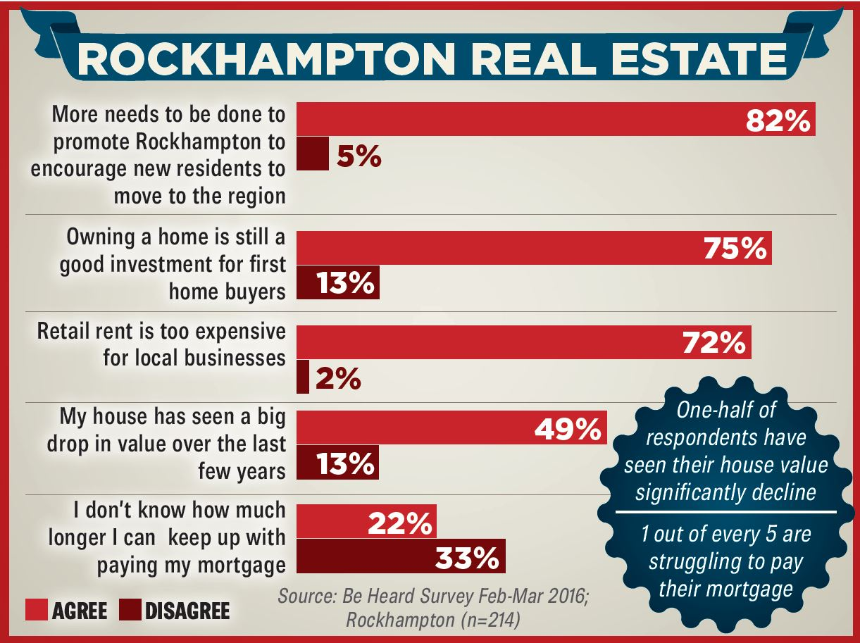 Maurice Blackburn Be Heard survey results about real estate including retail rent