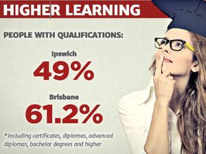 Ipswich falling behind when it comes to uni education