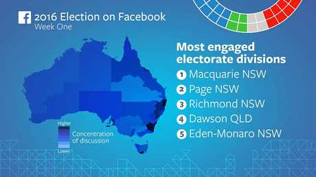 Facebook has released data showing people in the electorates of Page and Richmond were the second and third most engaged with election issues in Australia during the first week of the election campaign. Photo: contributed