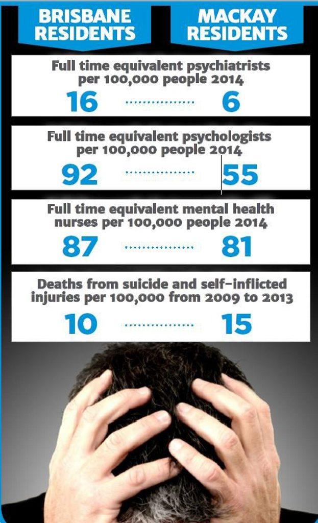 Brisbane and Mackay statistics.