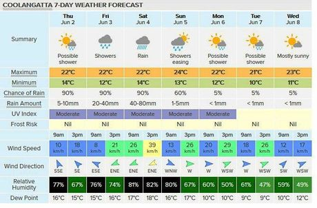Coolangatta alone should see rainfalls of between 40-80mm on Saturday.