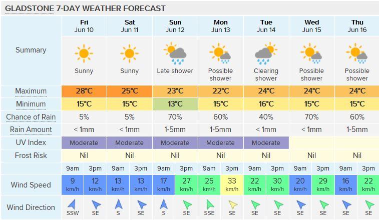 Gladstone seven day forecast June 10 - 17.