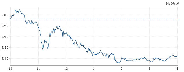 The ASX has dropped almost 200 points in response to the Brexit news. Source ASX.