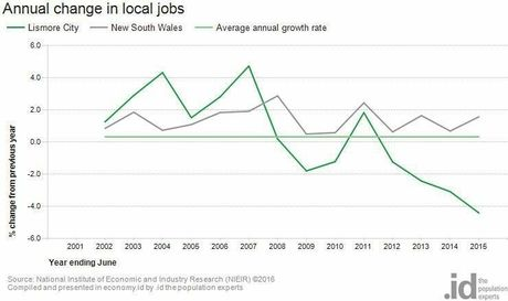 Local job availability in Lismore has been on the decline for over 10 years.