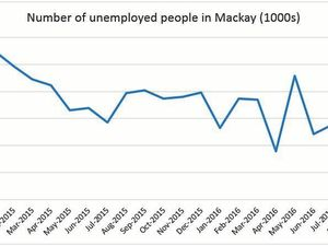 More women working in Mackay as unemployment drops
