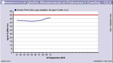 AMMONIA LEAK: PM10 levels are just below Government specified levels (see red line).
