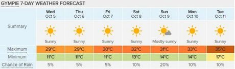 Gympie's seven-day forecast; courtesy of Weatherzone.