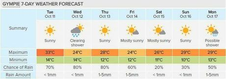 Gympie's 7-day forecast, courtesy of Weatherzone.