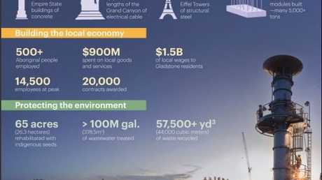 BECHTEL: The Curtis Island project, by the numbers.