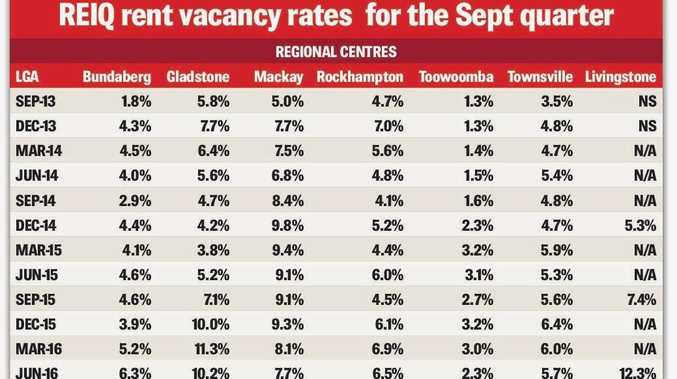 Vacancy rates for the September quarter.