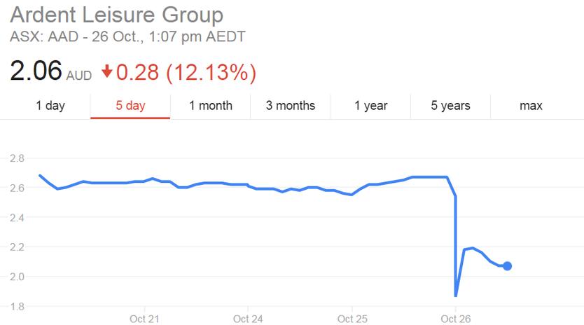 Ardent share price