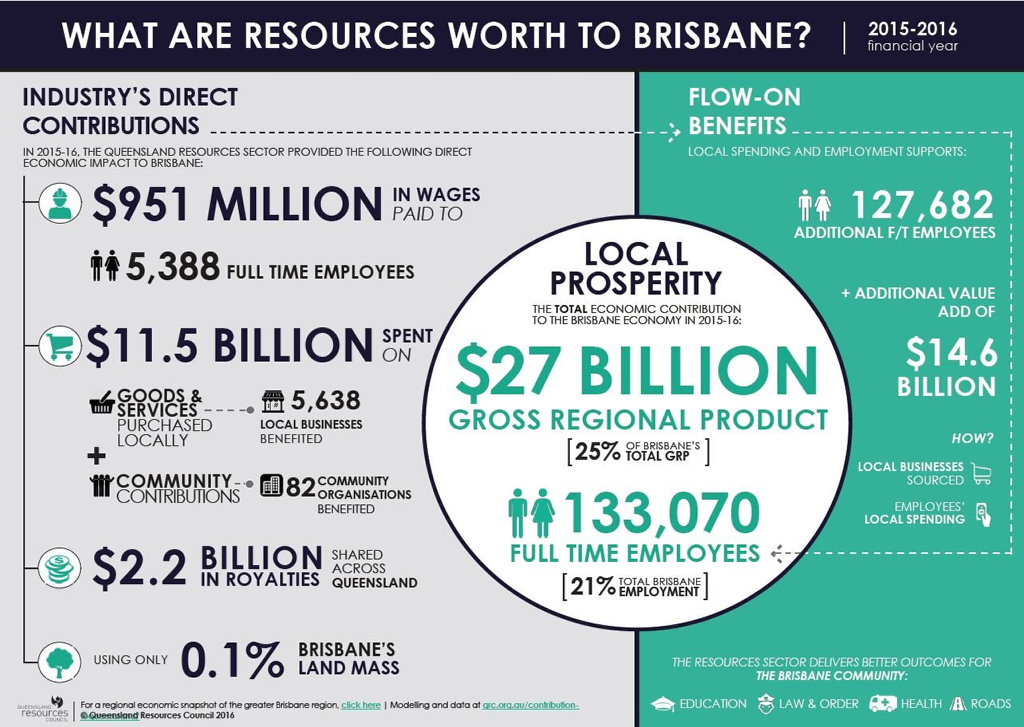 The resource industry's impact on Brisbane.