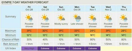Gympie's seven day forecast, courtesy of Weatherzone.