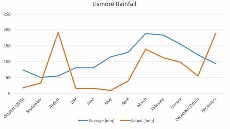 Rainfall has been well below average for most of the year since October 2015. Data from the Bureau of Meteorology.