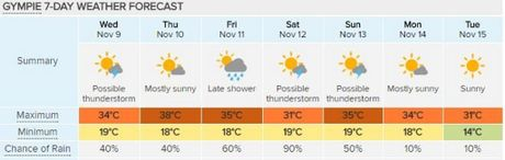 STINKING HOT: Gympie's seven day forecast shows no relief, courtesy of Weatherzone.