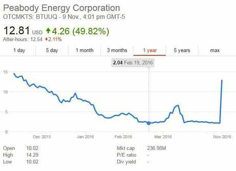 Share price of Peabody reacts to Trump victory