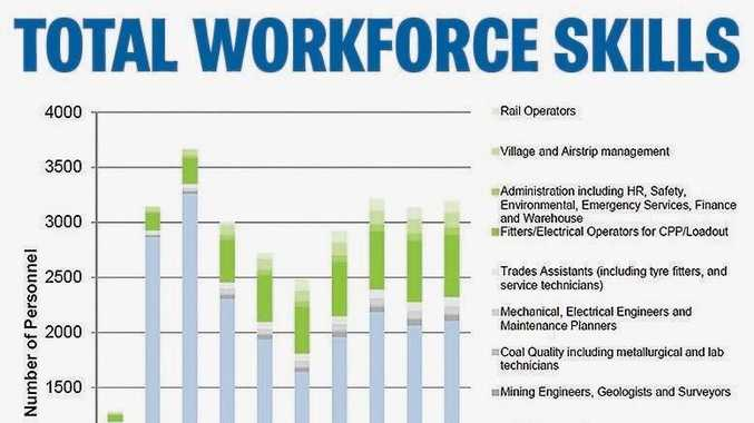 THE REAL THING: Job projections released by Adani in a 2012 report.