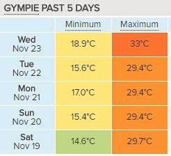 Gympie's maximum and minimum temperatures over the past five days, courtesy of Weatherzone.