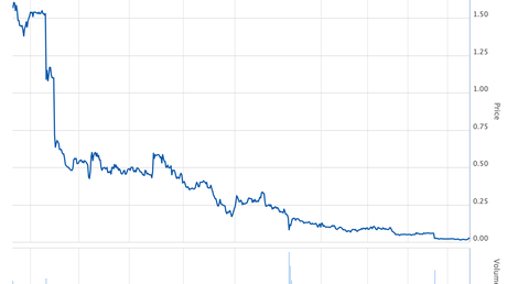 Australian Securities Exchange share price chart for McAleese Limited.